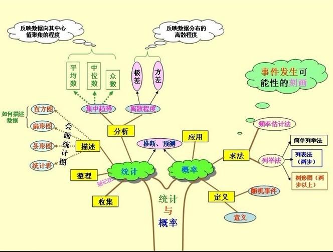 陆云新的作业-统计与概率知识结构图-安徽省宿州市区
