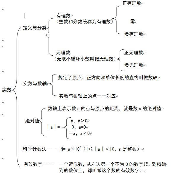 实数知识框架图